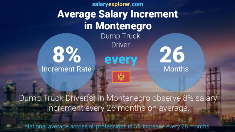 Annual Salary Increment Rate Montenegro Dump Truck Driver