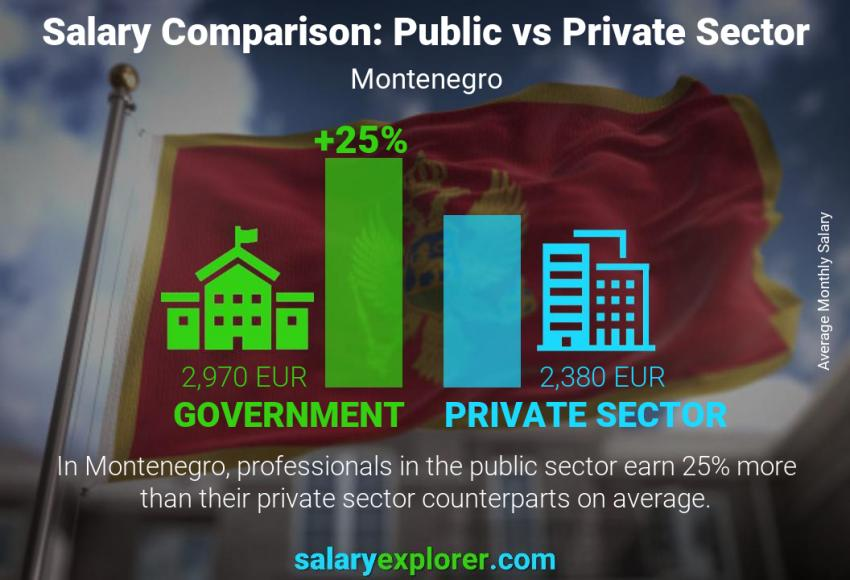 Public vs private sector salaries monthly Montenegro