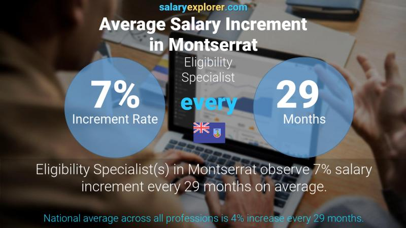 Annual Salary Increment Rate Montserrat Eligibility Specialist