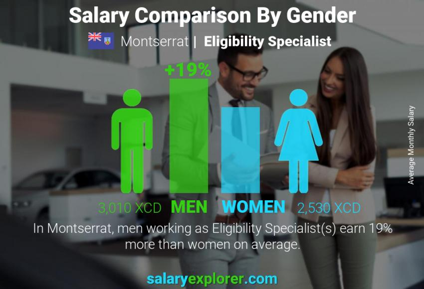 Salary comparison by gender monthly Montserrat Eligibility Specialist