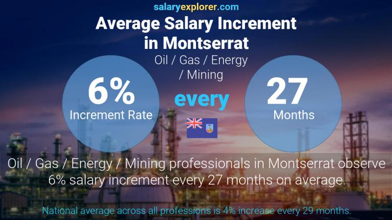 Annual Salary Increment Rate Montserrat Oil  / Gas / Energy / Mining