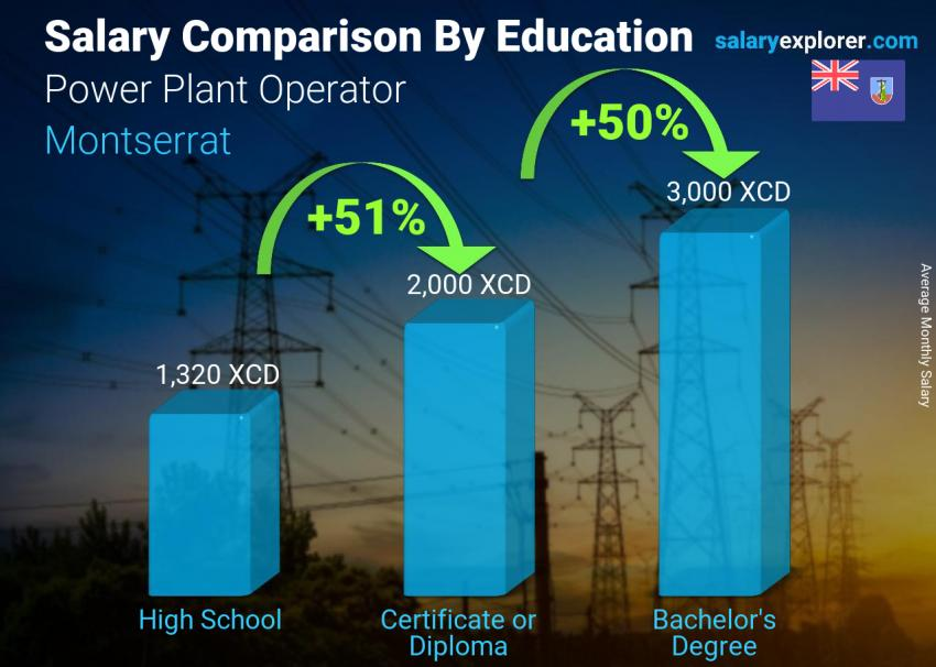 Salary comparison by education level monthly Montserrat Power Plant Operator