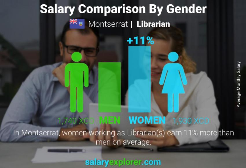 Salary comparison by gender monthly Montserrat Librarian