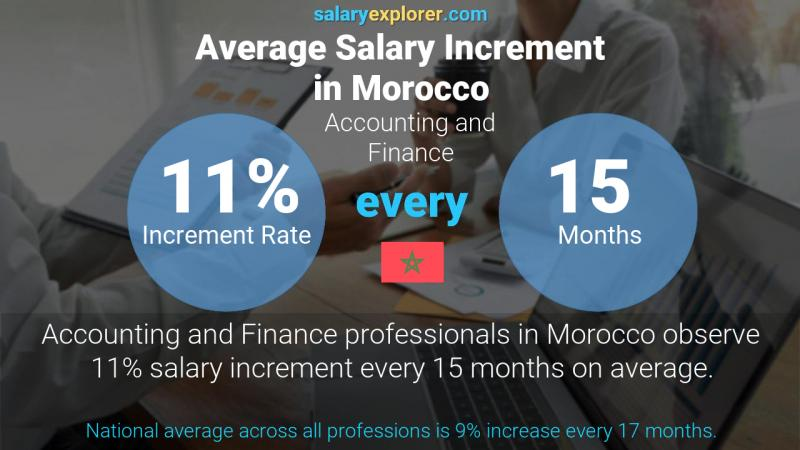 Annual Salary Increment Rate Morocco Accounting and Finance