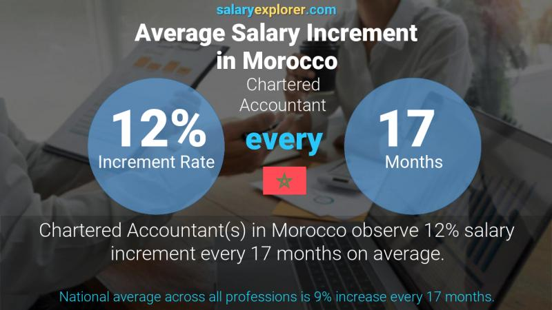 Annual Salary Increment Rate Morocco Chartered Accountant