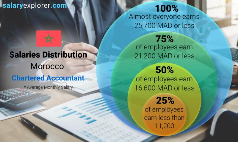 Median and salary distribution monthly Morocco Chartered Accountant