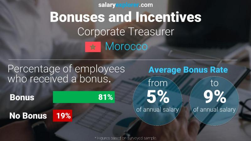 Annual Salary Bonus Rate Morocco Corporate Treasurer