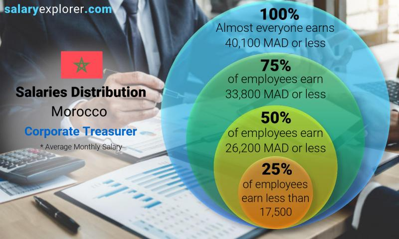 Median and salary distribution monthly Morocco Corporate Treasurer