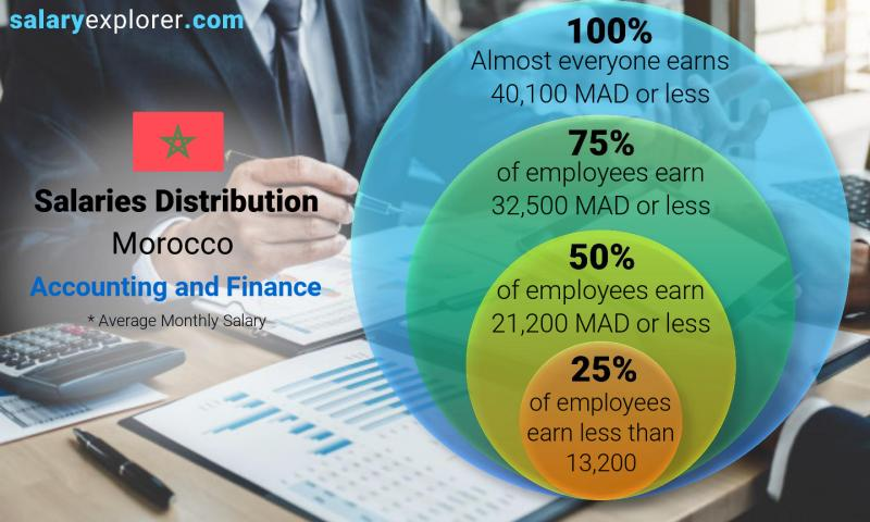 Median and salary distribution monthly Morocco Accounting and Finance