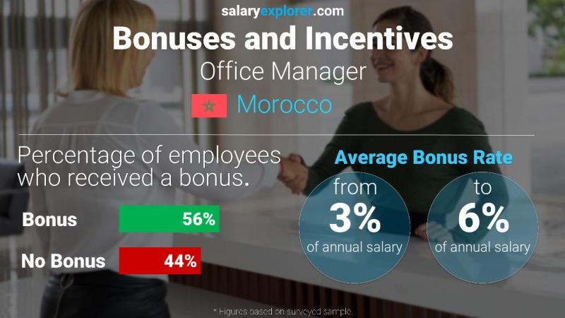 Annual Salary Bonus Rate Morocco Office Manager