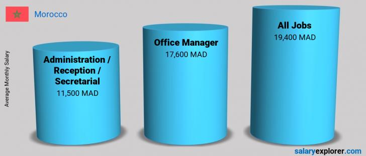 Salary Comparison Between Office Manager and Administration / Reception / Secretarial monthly Morocco