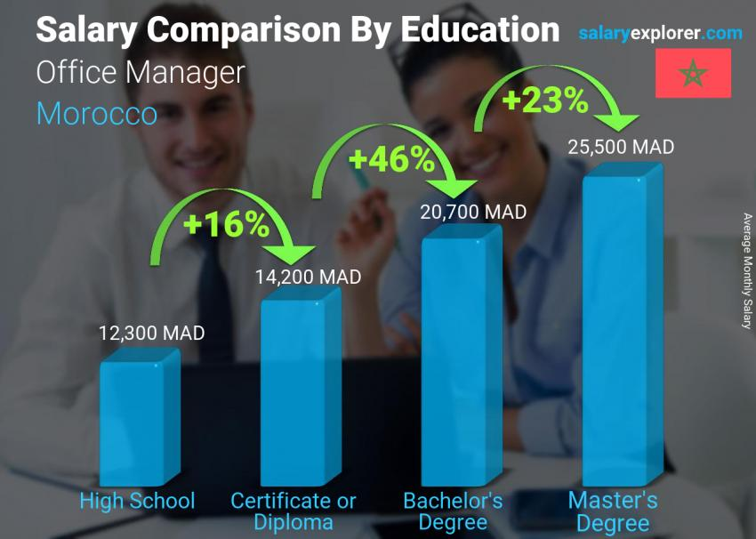 Salary comparison by education level monthly Morocco Office Manager