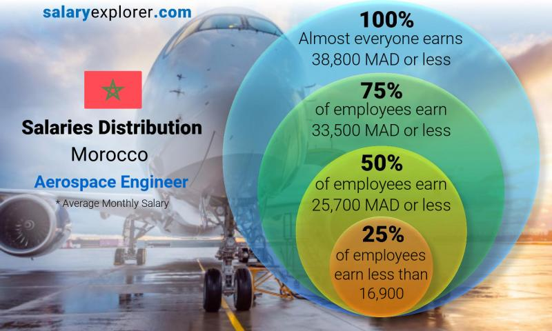 Median and salary distribution monthly Morocco Aerospace Engineer