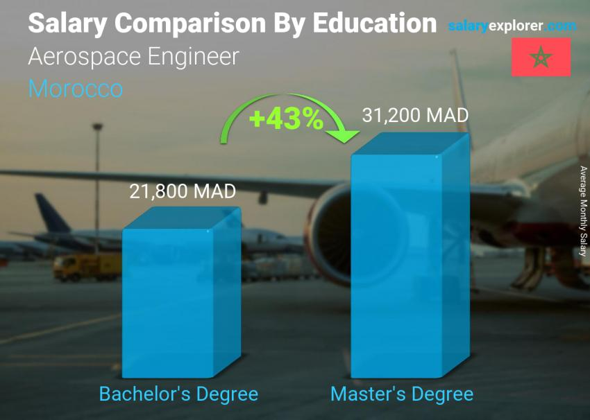 Salary comparison by education level monthly Morocco Aerospace Engineer