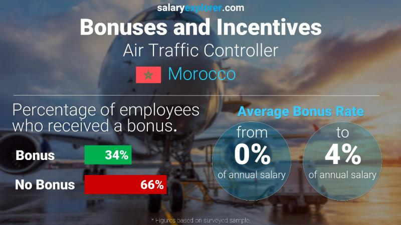 Annual Salary Bonus Rate Morocco Air Traffic Controller