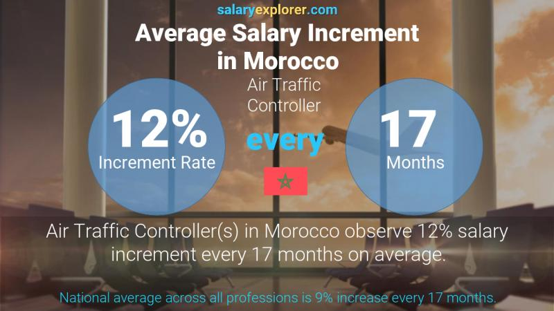 Annual Salary Increment Rate Morocco Air Traffic Controller