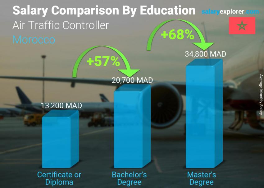 Salary comparison by education level monthly Morocco Air Traffic Controller
