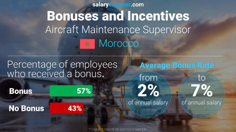 Annual Salary Bonus Rate Morocco Aircraft Maintenance Supervisor