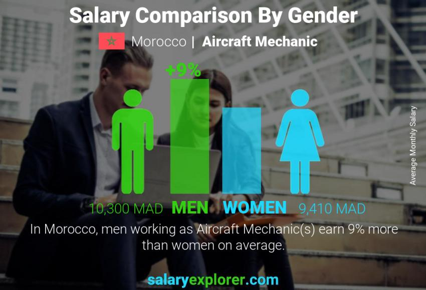 Salary comparison by gender monthly Morocco Aircraft Mechanic