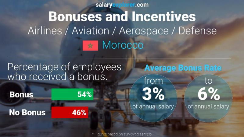 Annual Salary Bonus Rate Morocco Airlines / Aviation / Aerospace / Defense