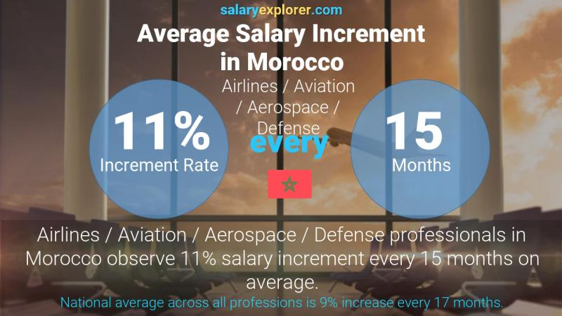 Annual Salary Increment Rate Morocco Airlines / Aviation / Aerospace / Defense