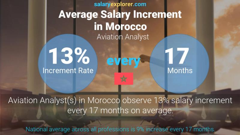 Annual Salary Increment Rate Morocco Aviation Analyst