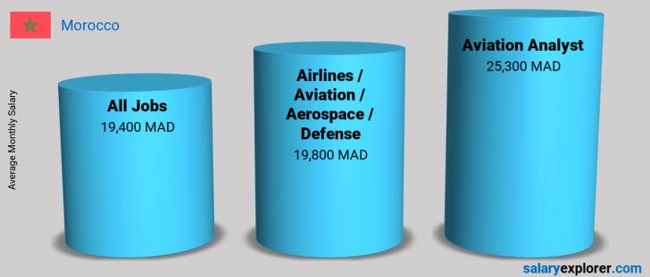 Salary Comparison Between Aviation Analyst and Airlines / Aviation / Aerospace / Defense monthly Morocco