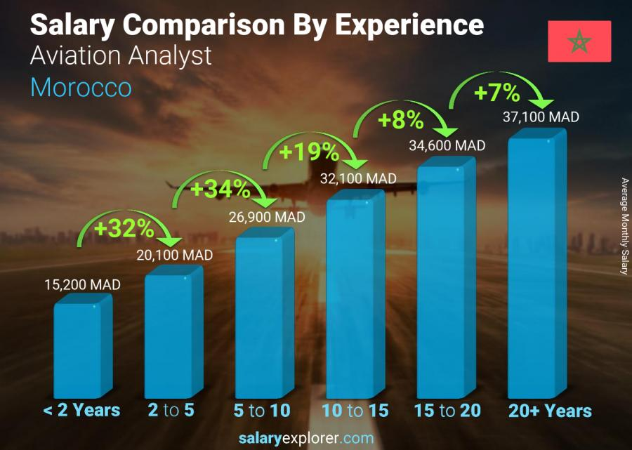 Salary comparison by years of experience monthly Morocco Aviation Analyst