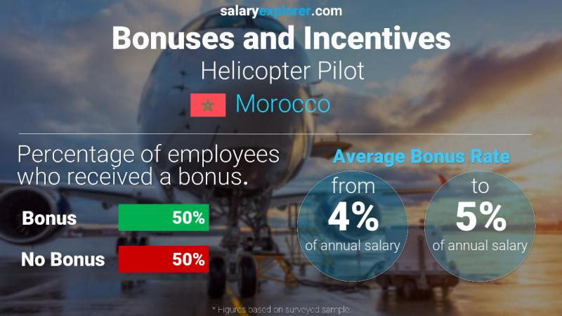 Annual Salary Bonus Rate Morocco Helicopter Pilot