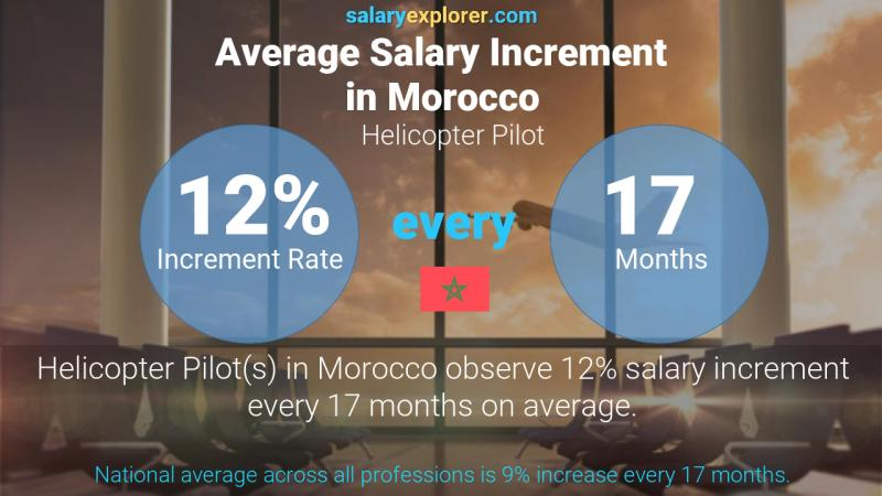 Annual Salary Increment Rate Morocco Helicopter Pilot