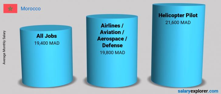 Salary Comparison Between Helicopter Pilot and Airlines / Aviation / Aerospace / Defense monthly Morocco