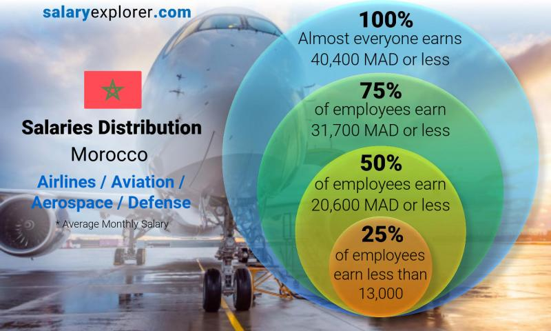 Median and salary distribution monthly Morocco Airlines / Aviation / Aerospace / Defense