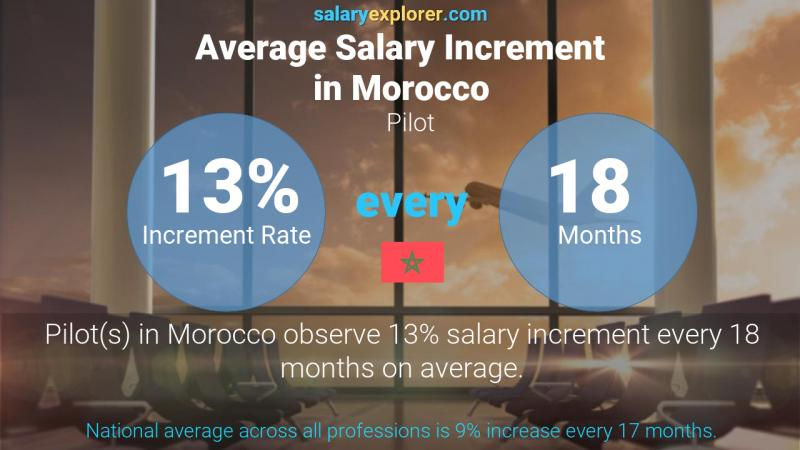 Annual Salary Increment Rate Morocco Pilot