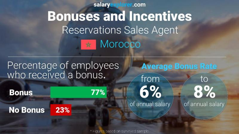 Annual Salary Bonus Rate Morocco Reservations Sales Agent