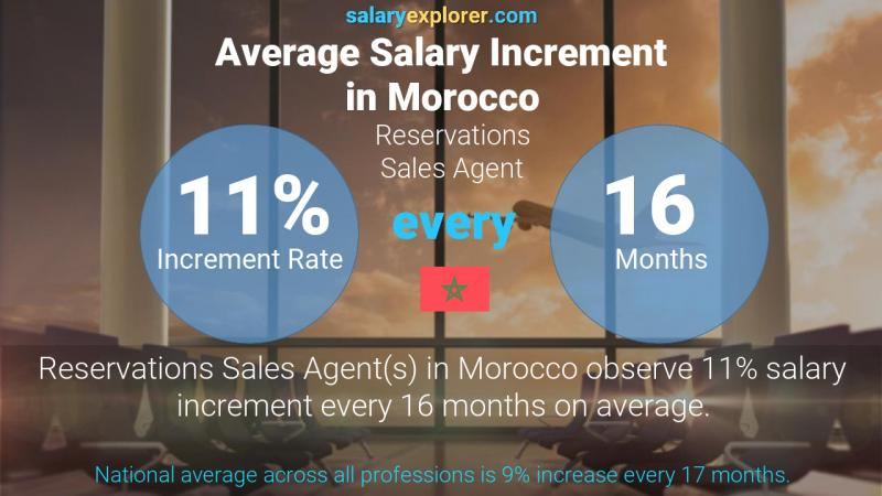 Annual Salary Increment Rate Morocco Reservations Sales Agent