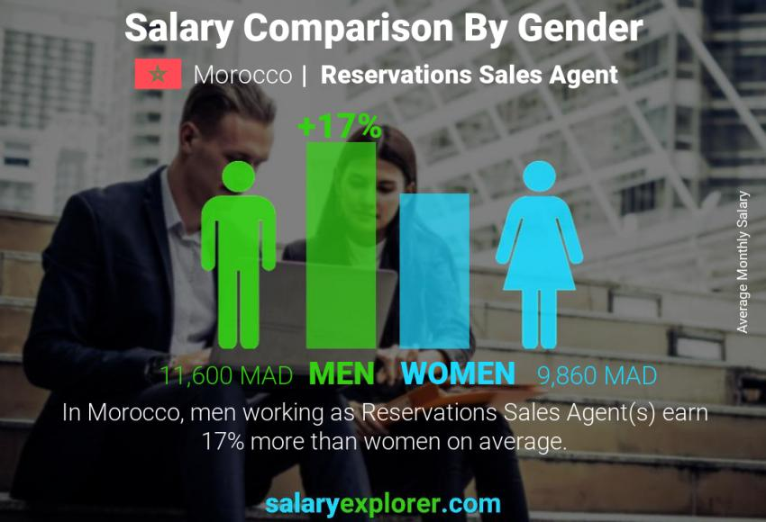 Salary comparison by gender monthly Morocco Reservations Sales Agent