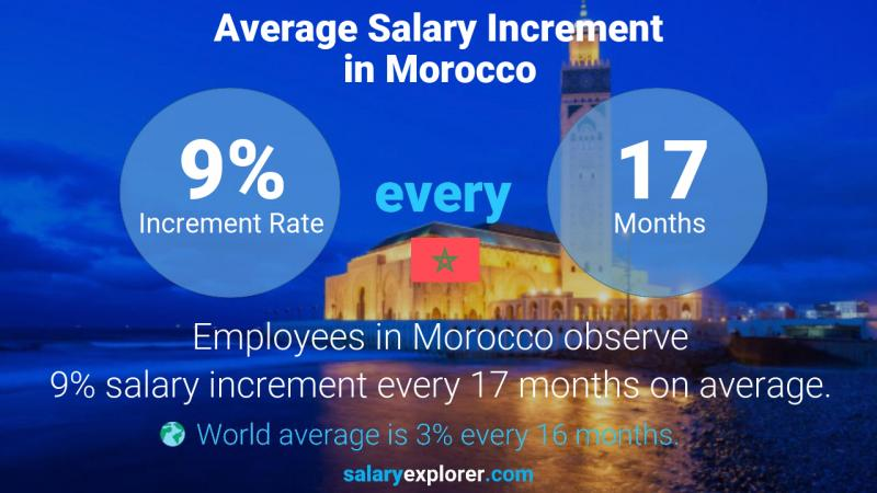 Annual Salary Increment Rate Morocco