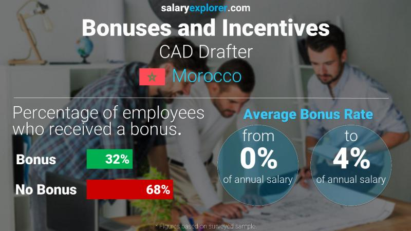 Annual Salary Bonus Rate Morocco CAD Drafter