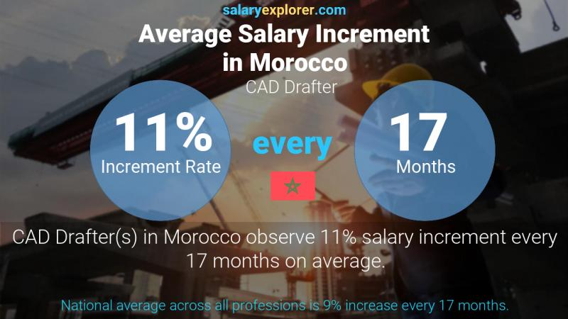 Annual Salary Increment Rate Morocco CAD Drafter