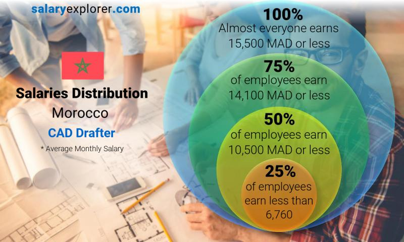 Median and salary distribution monthly Morocco CAD Drafter