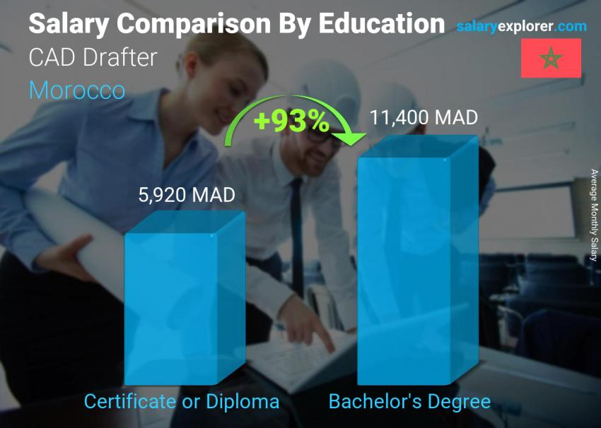 Salary comparison by education level monthly Morocco CAD Drafter