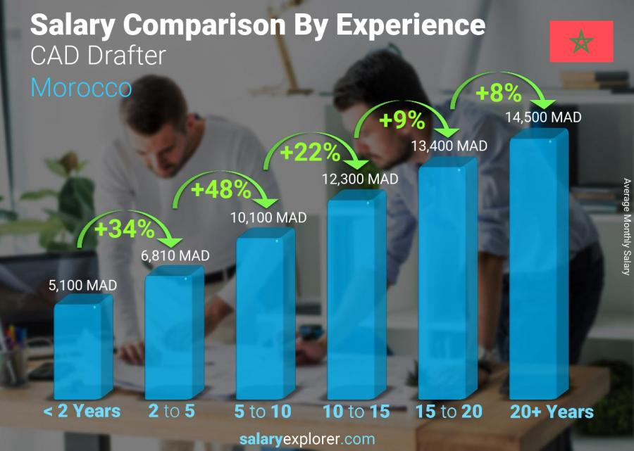Salary comparison by years of experience monthly Morocco CAD Drafter