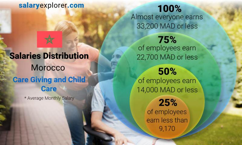 Median and salary distribution monthly Morocco Care Giving and Child Care