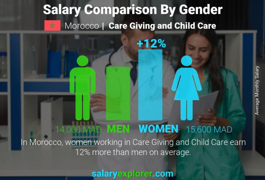 Salary comparison by gender monthly Morocco Care Giving and Child Care