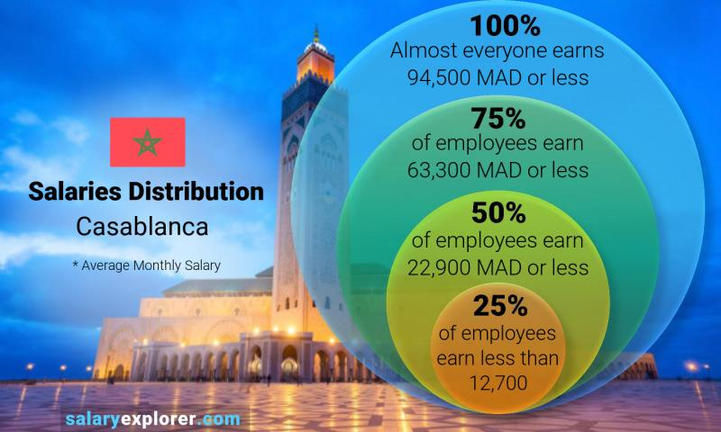 Median and salary distribution monthly Casablanca