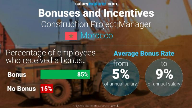 Annual Salary Bonus Rate Morocco Construction Project Manager