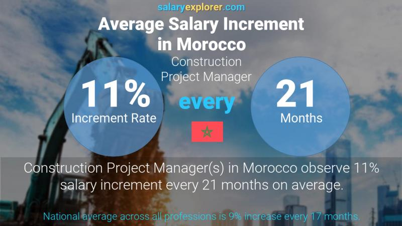 Annual Salary Increment Rate Morocco Construction Project Manager