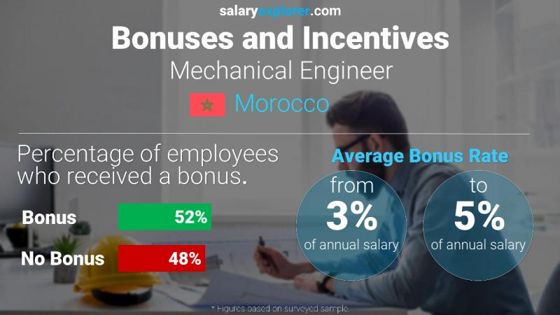 Annual Salary Bonus Rate Morocco Mechanical Engineer