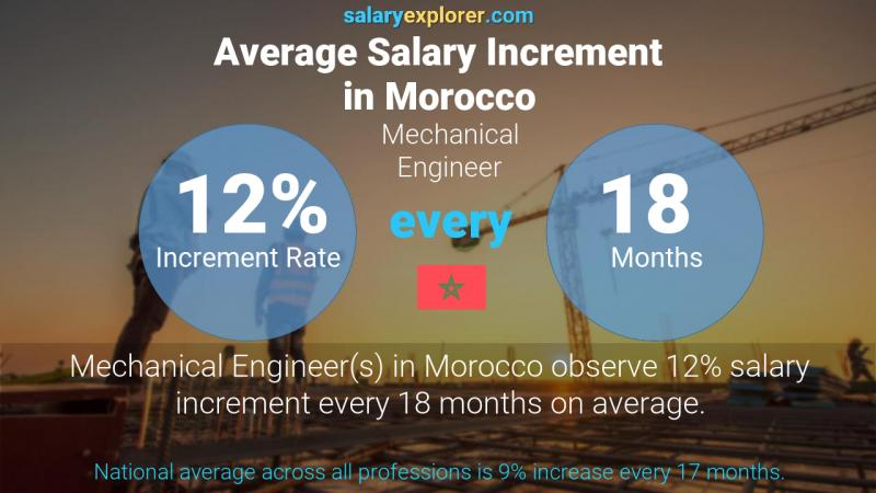 Annual Salary Increment Rate Morocco Mechanical Engineer