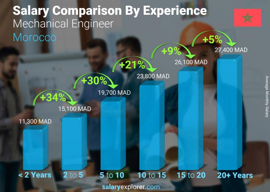 Salary comparison by years of experience monthly Morocco Mechanical Engineer